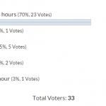SARS Easyfile Employer Problems 6.6.2 Poll Result